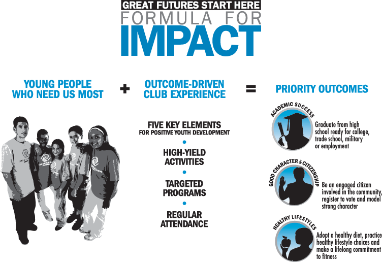 FORMULA FOR IMPACT: Young people who need us most + Outcome-driven club experience = Priority outcomes